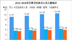 2018年天津医院数量及卫生技术人员人数:注册护士逼近4万人(图)