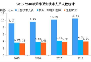 2018年天津医院数量及卫生技术人员人数统计:注册护士逼近4万人(图)