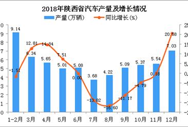 2018年陕西省汽车产量同比增长0.86%
