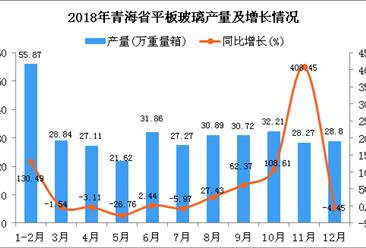 2018年青海省平板玻璃产量为343.46万重量箱 同比增长29.4%