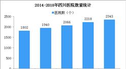 2018年四川医院增加125个 卫生技术人员56.3万(图)