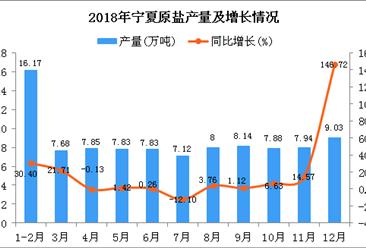 2018年宁夏原盐产量为95.47万吨 同比增长13.74%