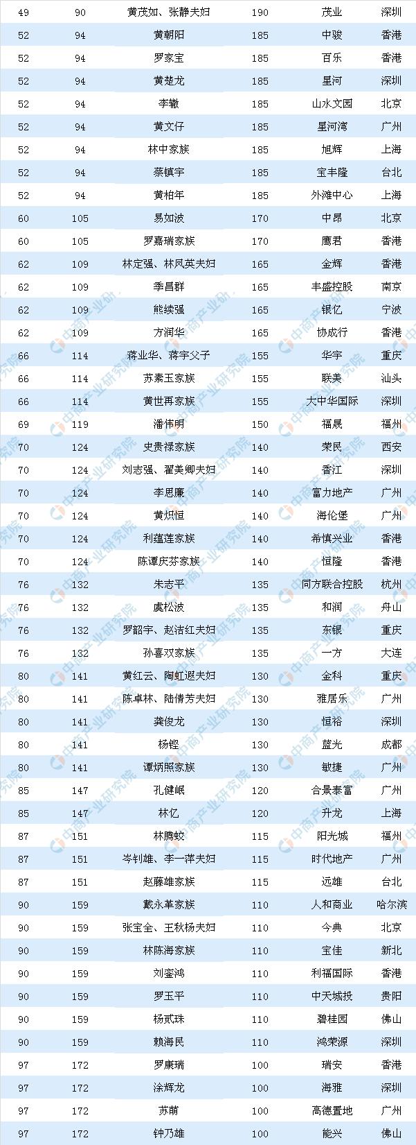 2019胡潤全球房地產富豪榜(中國篇):139人上榜