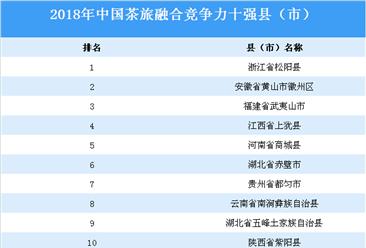 2018年中国茶旅融合竞争力十强县(市):浙江松阳第一