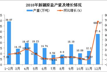 2018年新疆原盐产量为192.13万吨 同比下降39.72%