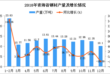 2018年青海省钢材产量为146.61万吨 同比增长23.19%
