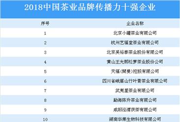 2018中国茶业品牌传播力十强企业榜单