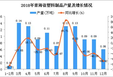 2018年青海省塑料制品产量为1.05万吨 同比下降26.57%