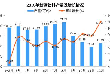 2018年新疆饮料产量为183.75万吨 同比下降17.04%