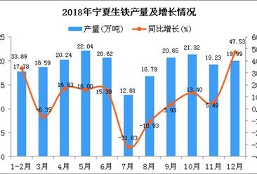 2018年宁夏生铁产量为210.06万吨 同比增长7.5%