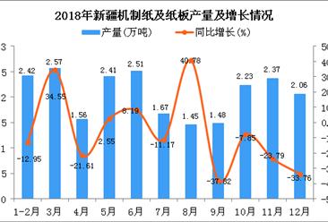 2018年新疆机制纸及纸板产量为22.73万吨 同比下降10.09%