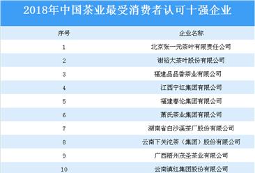 2018年中国茶业最受消费者认可的十大企业名单汇总(表)