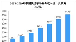 2018年中国快递物流行业经济运行总结及2019年市场预测(图)