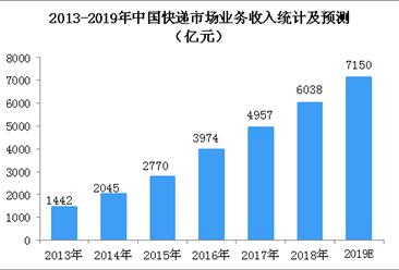 2018年中国快递物流行业梦之城娱乐下载地址运行总结及2019年市场预测(图)