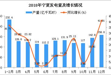 2018年宁夏发电量同比增长19.19%