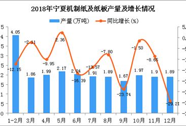 2018年宁夏机制纸及纸板产量为23.34万吨 同比下降11.86%