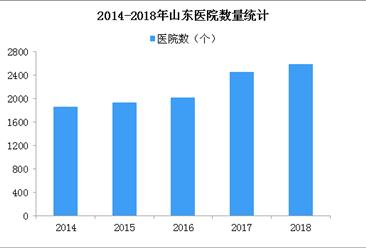 2018年山东医院增加130所 家庭医生签约居民3530万(图)