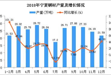 2018年宁夏钢材产量为274.99万吨 同比增长23.12%