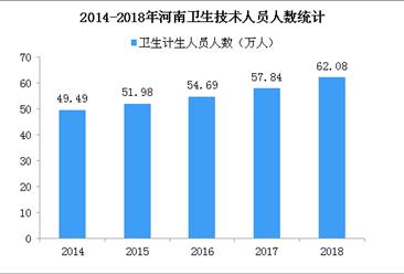 2018年河南执业(助理)医师23.53万人 注册护士26.28万人(图)