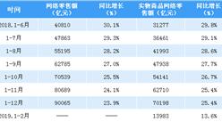 2019年1-2月全国网络零售额数据分析:网络零售额同比增长13.6%(附图表)