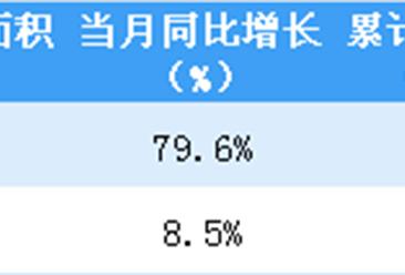 2019年2月华润置地销售简报:合同销售金额同比增长18.5%(附图表)