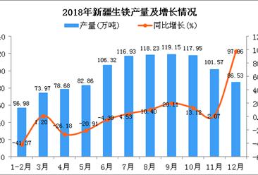 2018年新疆生铁产量为1059.17万吨 同比增长0.07%