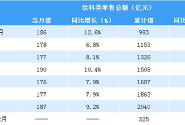 2019年1-2月全国饮料零售额达325亿元 同比增长8%(表)