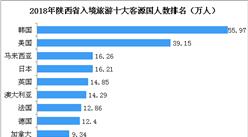 2018年陕西入境旅游收入达31亿美元  韩国游客数最多(图)