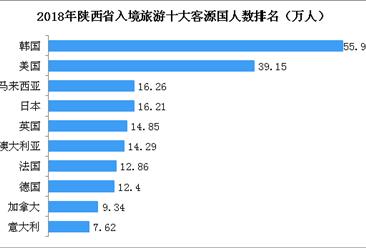 2018年陜西入境旅游收入達31億美元  韓國游客數最多(圖)