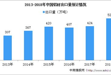 2018年铝行业运行情况分析:价格回落 产能置换不断加快