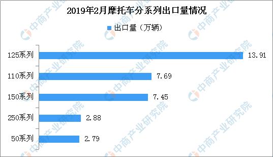 2019摩托销量排行_2019年1-3月摩托车企业销量排名:大长江第一累计销量
