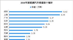 2018年中國新能源汽車推廣城市排名:深圳第一達8.42萬輛(TOP10)