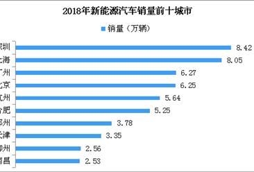 2018年中国新能源汽车推广城市排名:深圳第一达8.42万辆(TOP10)