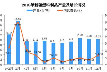 2018年新疆塑料制品产量为115.52万吨 同比下降11.89%