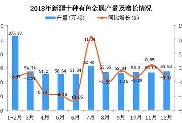2018年新疆十种有色金属产量同比下降3.27%