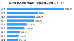 2018年陕西省国内旅游数据统计:游客数达6.26亿人  旅游收入增长25%