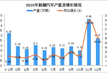 2018年新疆汽车产量为2.44万辆 同比增长19.61%