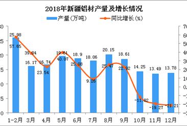2018年新疆铝材产量为195.74万吨 同比增长15.92%
