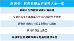 陜西省中醫藥健康旅游示范名單公布:共8家(附名單)