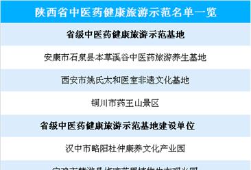 陕西省中医药健康旅游示范名单公布:共8家(附名单)