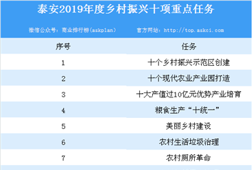 泰安2019年乡村振兴有这十项重点任务 将投资170亿元打造乡村振兴示范区