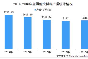 2018年全国耐火材料行业运行情况分析:生产效益明显改善(图)