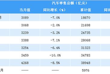 2019年1-2月全国汽车类零售情况分析:汽车零售额增速持续下滑(表)