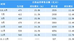 2019年1-2月全國日用品類零售額達937億元 同比增長15.9%(表)