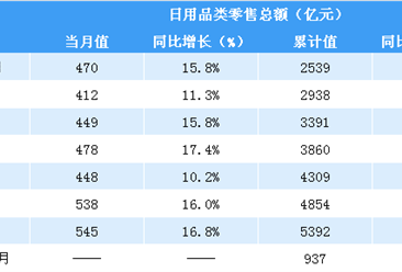 2019年1-2月全国日用品类零售额达937亿元 同比增长15.9%(表)