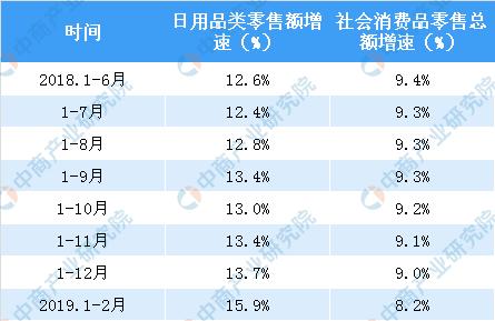 2月全国日用品类零售额达937亿元 同比增长15.9%(表)