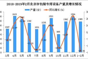 2019年1-2月北京市包装专用设备产量同比下降27.39%