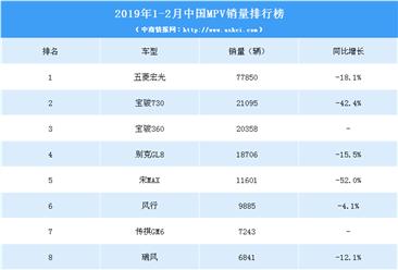 2019年1-2月中国MPV销量排行榜
