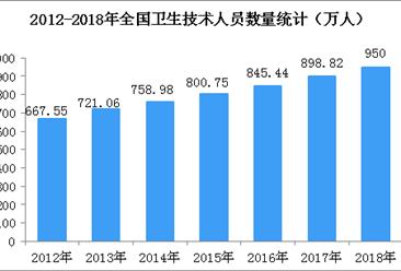 2018年全国卫生技术人员数据统计:我国卫生技术人员达950万人(图)