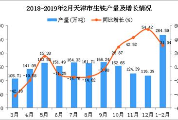 2019年1-2月天津市生铁产量为264.59万吨 同比增长31.04%